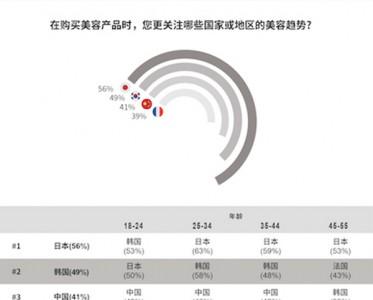罗德传播集团与精确市场研究中心联合发布 《2020中国高端美容品消费报告》
