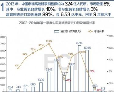 6张图表教你读懂中国高端腕表市场